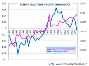 austerity & casta - Emiliano  Brancaccio